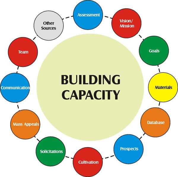 funding to  u2018drive u2019 arts innovation team building clipart free team building clipart free buckets